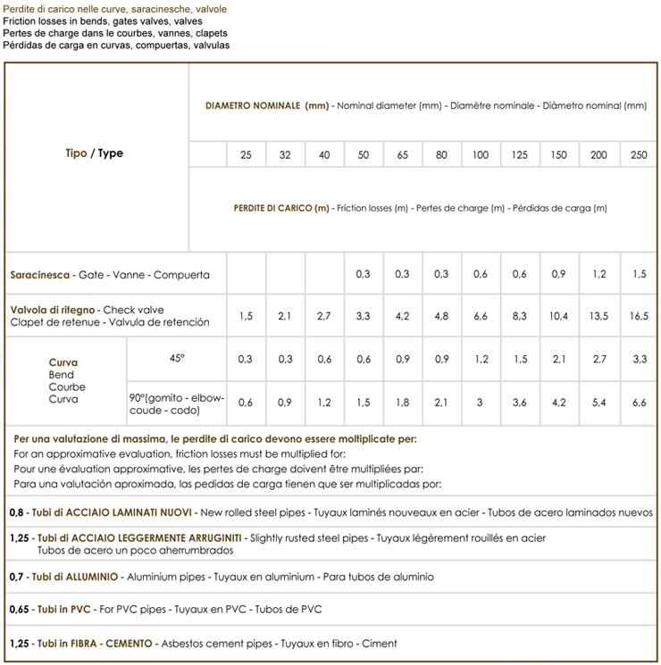 Elettropompa sommersa radiale per pozzi da 6pollici, Elettropompe sommerse radiali per pozzi artesiani da 6pollici costituite da parte idraulica predisposta per essere accoppiata a motori elettrici sommersi secondo le norme NEMA.