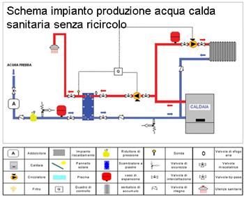 Schema impianto acqua calda sanitaria assistenza for Connessioni idrauliche di acqua calda sanitaria