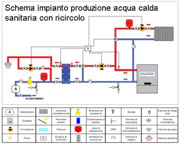 Impianto produzione acqua calda sanitaria installazione for Connessioni idrauliche di acqua calda sanitaria