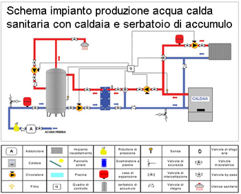 Schemi di installazione scambiatori a piastre per for Serbatoio di acqua calda in plastica