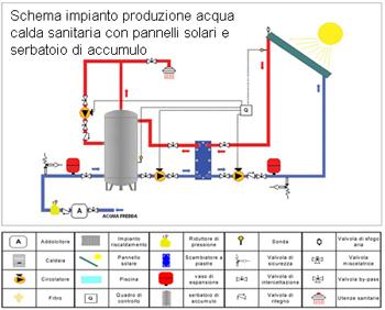 schema impianto produzione acqua calda sanitaria con pannelli solari e serbatoio di accumulo