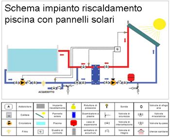 Schemi di installazione scambiatori a piastre per - Pannello solare per piscina ...