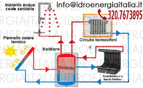 Schema di impianto con collegamento ai termosifoni
