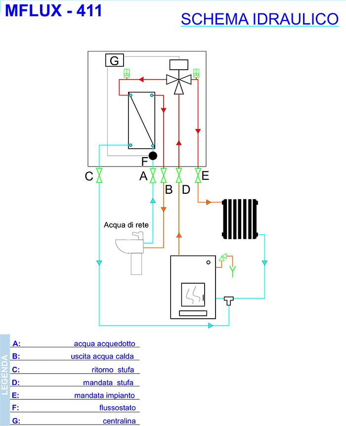 Kit termocamini - Schema montaggio stufa a pellet idro ...